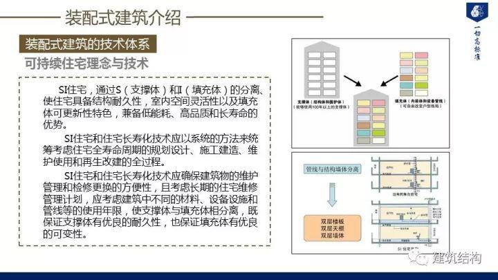 装配式建筑发展情况及技术标准介绍_8