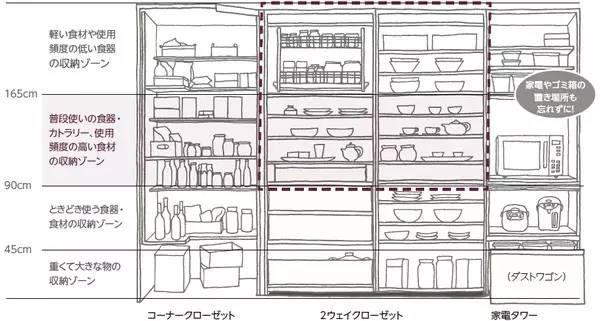 干货|装个好厨房太重要!厨房布局扫盲课,超全秘籍,一篇搞定_49