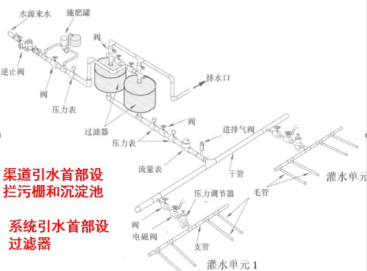 滴灌系统典型设计_1