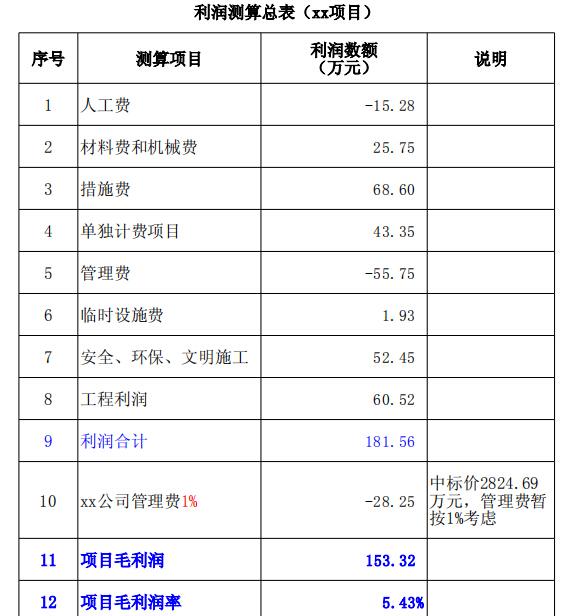 项目利润测算表_3