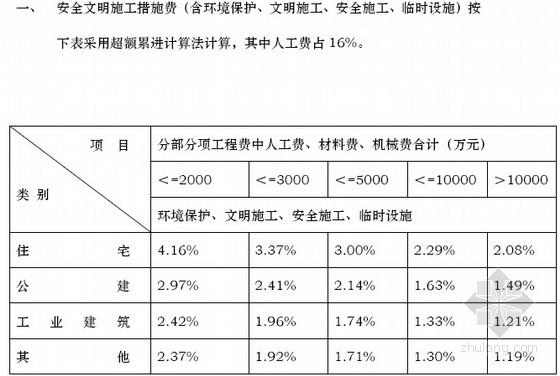 [天津]2012版建设工程预算基价定额说明(全套129页)