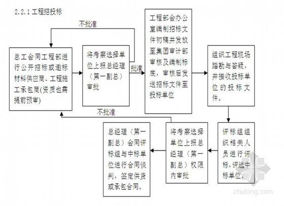 房地产公司现场工程管理制度(共29页)