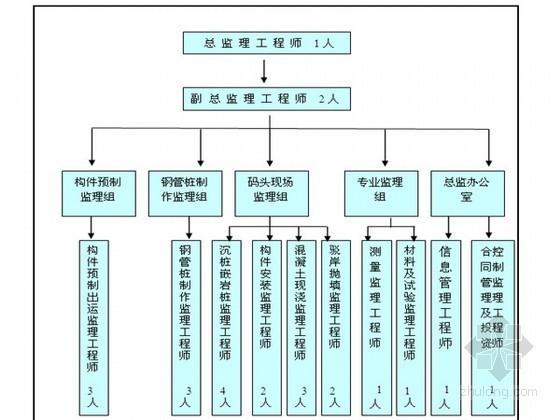 码头及驳岸工程监理实施细则(资料完整 133页)