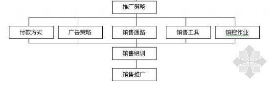 营销规划流程图
