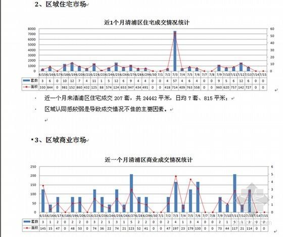 [江苏]商住综合体项目可行性分析报告(97页 图文结合详述)