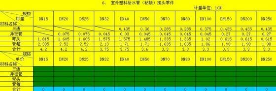 [重庆]2008安装工程预算定额管件综合单价计算表