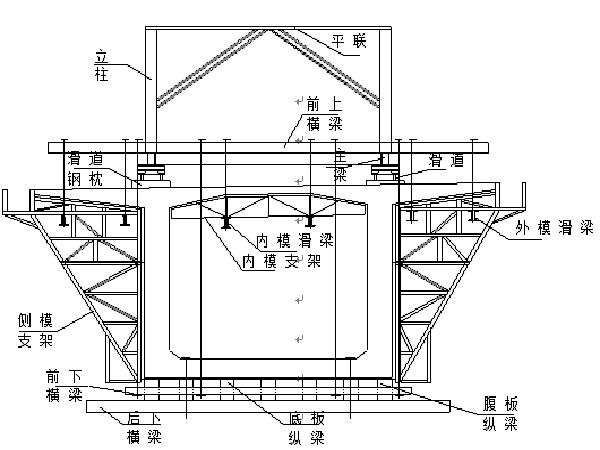 地铁高架桥施工技术方案