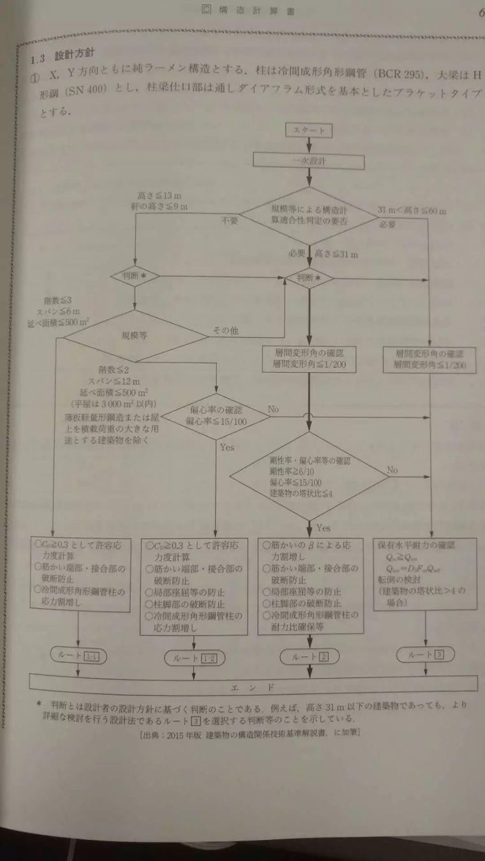 日本结构工程师的成长之路,值得思考!_26