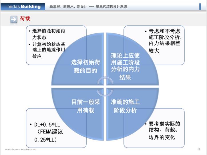midas培训课件:Building-弹塑性分析_12