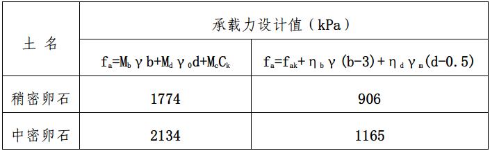 成都市高层建筑岩土工程勘察报告_2
