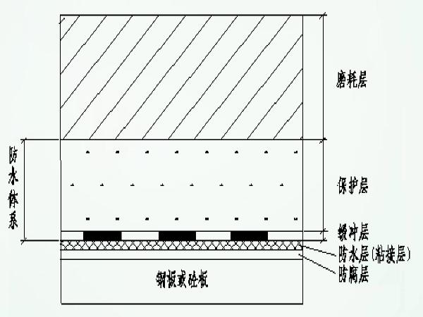桥面沥青混凝土铺装技术(166页)