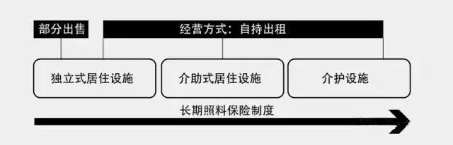 持续照料型养老社区CCRC_4