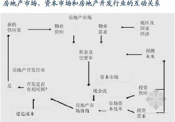[名师精讲]2015年房地产项目投融资决策及风险管理培训讲义(含案例分析)