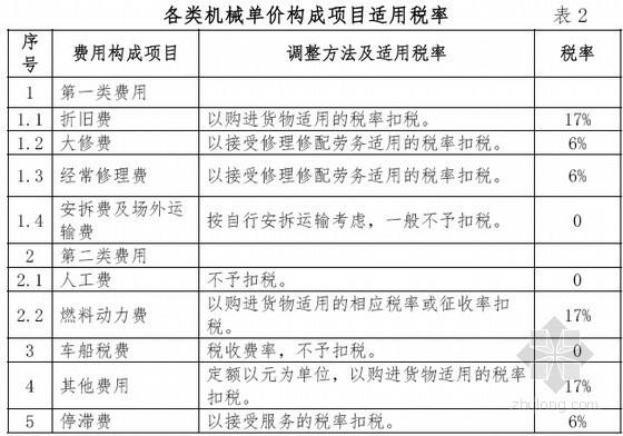 [广东]建筑业营改增建设工程计价依据调整说明(详尽)