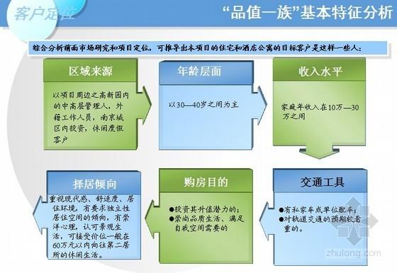 [南京]中高端住宅项目前期策划报告(营销策略)