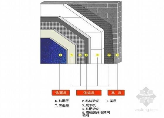 [河南]高层住宅楼工程节能保温施工方案