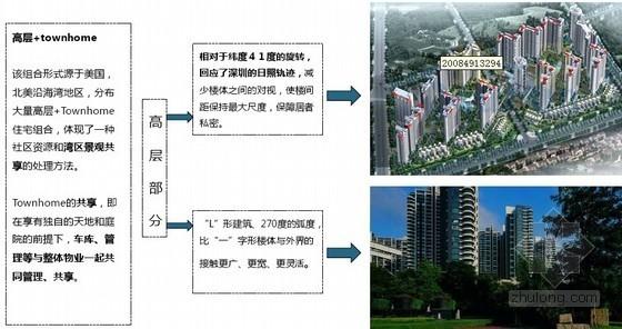 某地产深圳项目经典案例分享