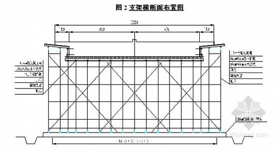 [甘肃]铁路工程桥梁支架搭设及地基处理施工作业指导书