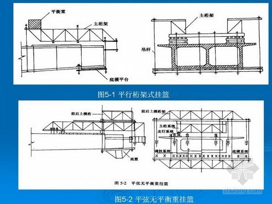预应力混凝土连续梁桥挂篮施工讲解(悬臂浇筑)
