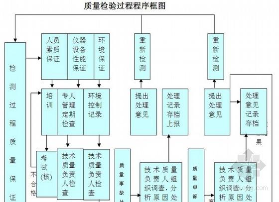 """[广州]市政道路工程监理规划 共110页(""""三控""""详细)"""