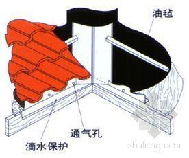 西班牙瓦坡屋面施工工艺