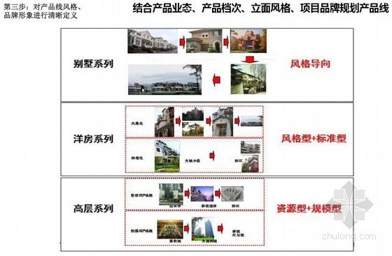 房地产产品标准化体系建设研讨