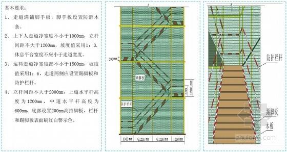 大型建筑集团建筑工程施工安全标准化图集(144页 图文并茂)