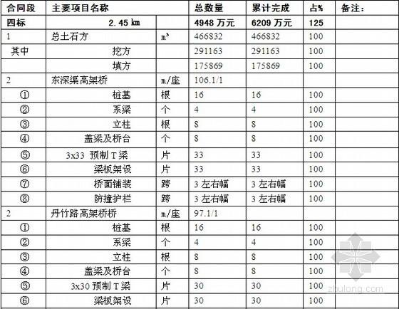 [深圳]高速公路扩建工程监理月报(表格式)
