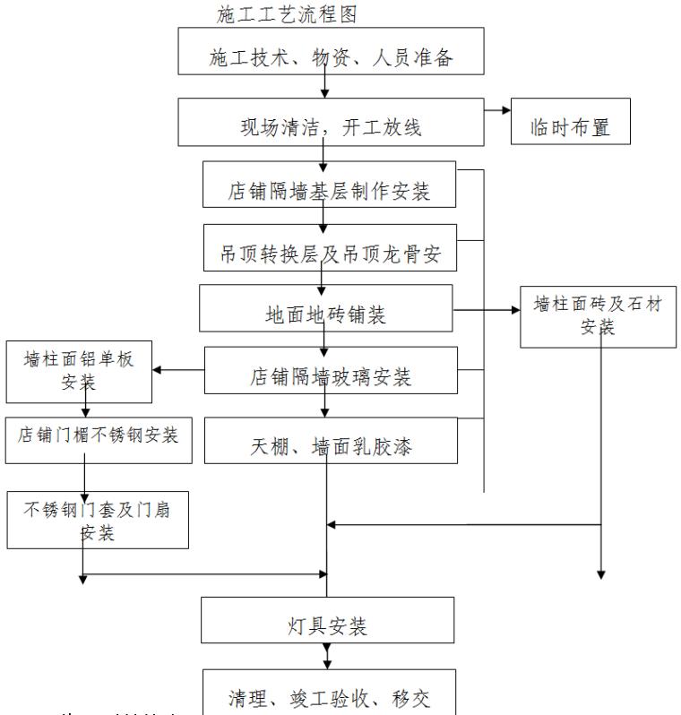 重庆商场工程装修工程施工组织设计(140余页)