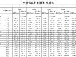 水管保温材料尺寸表