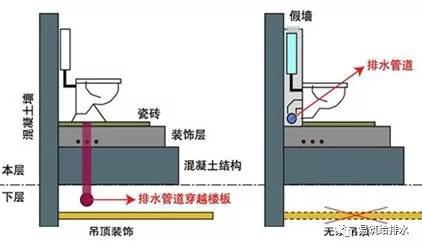 建筑同层排水的新趋势——不降板同层排水_4