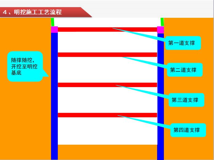 轨道交通工程明挖法施工培训PPT材料(158页)