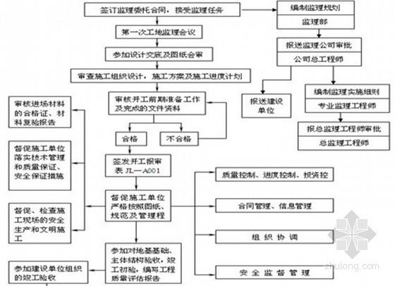 [四川]监理公司住宅工程监理规划范本(120页 流程图)