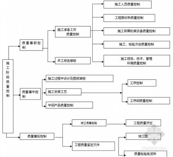 施工阶段性质量控制措施图