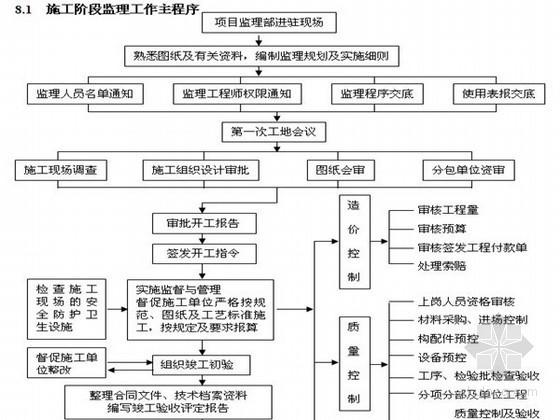 市政道路改造工程监理规划及细则(完整 流程图)