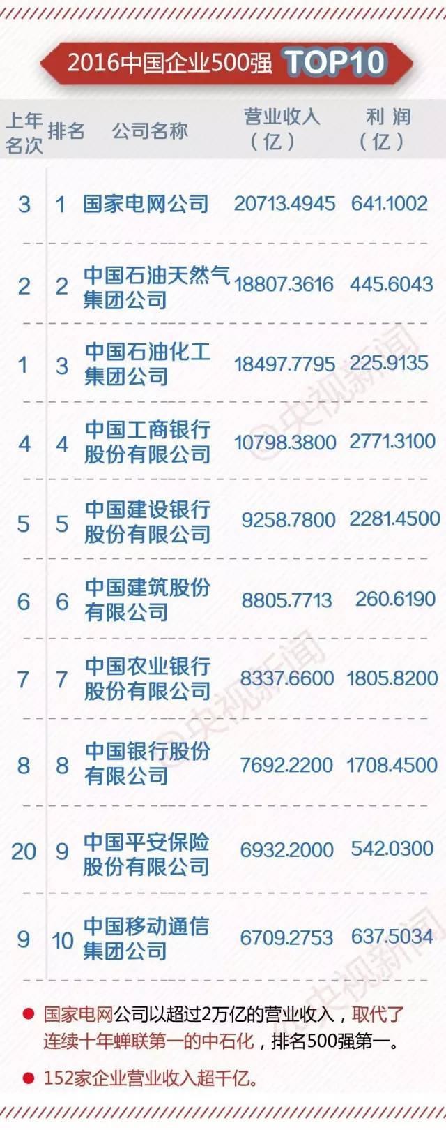 2016中国民企业500强,建筑企业入榜58家(附入榜单)_5