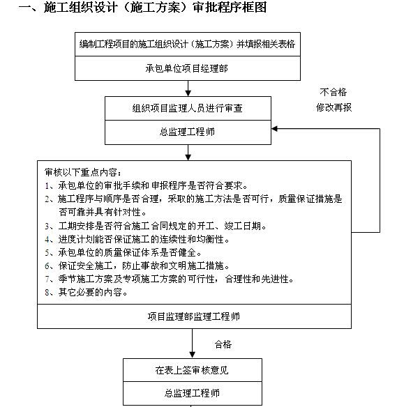 [吉林]住宅楼及换热站工程监理大纲(540页,图文丰富)_8