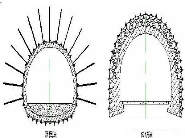 桥梁结构涡振风速预测理论及试验研究