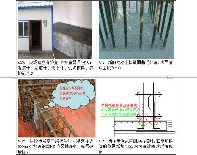 中天集团混凝土工程标准做法_2