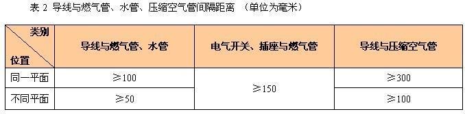 上海别墅装修住宅装修验收标准之隐蔽工程篇
