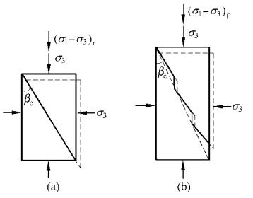 图6三轴试验的剪缩模型