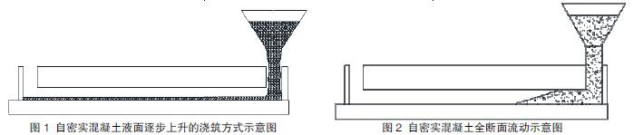 高铁CRTSII板式无砟轨道道岔区填充层自密实混凝土浇筑施工工艺