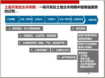 房地产土地一级开发与一、二级开发联动讲义(176页,案例分析)