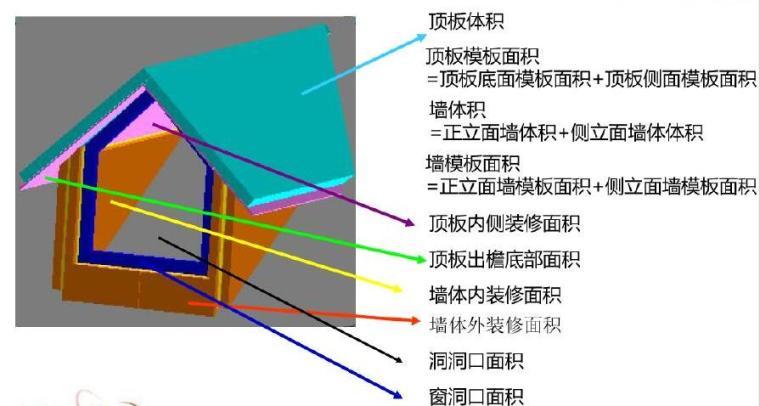 [入门必备]广联达全套软件应用学习讲义(200页,图文并茂)