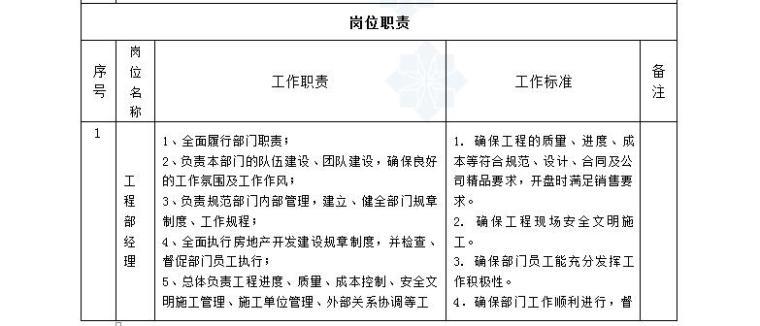 建设工程项目成本管理操作手册(责任成本核算细则475页)