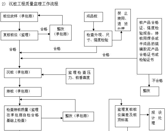 建筑工程监理规划及监理细则汇总(流程图)