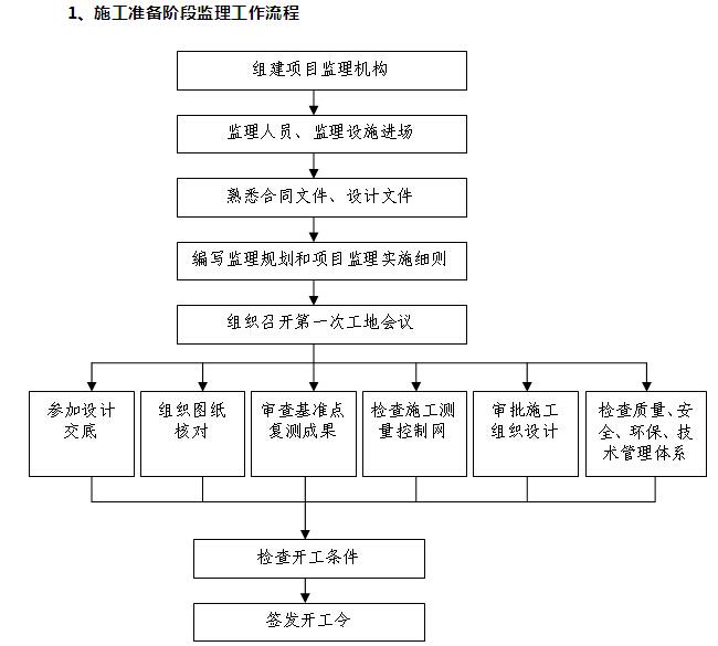 [江苏]市政景观工程监理规划(附多图)_7