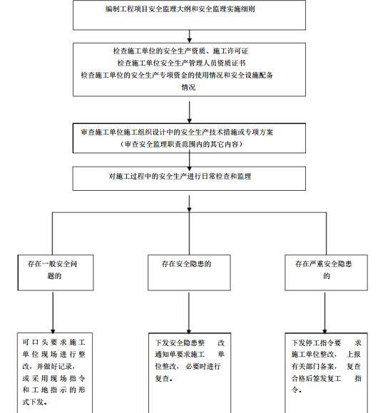[山东]道路交通改建工程安全监理实施细则(103页)