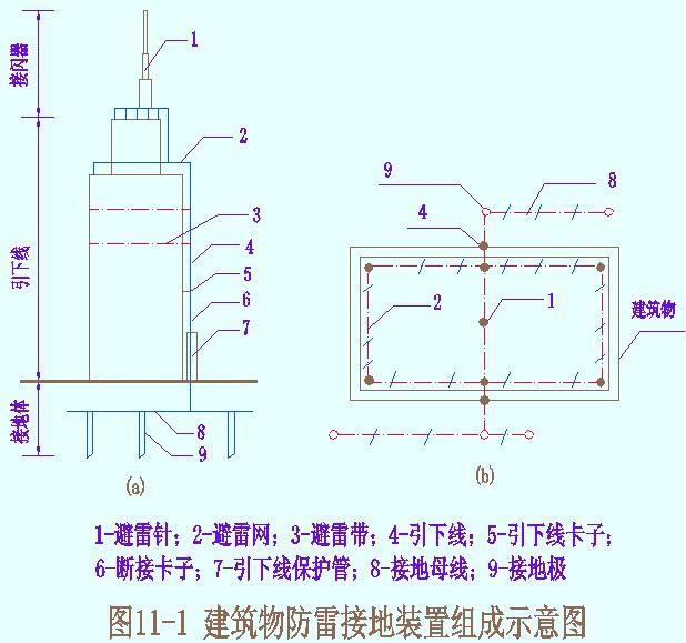 防雷及接地系统工程施工图预算编制