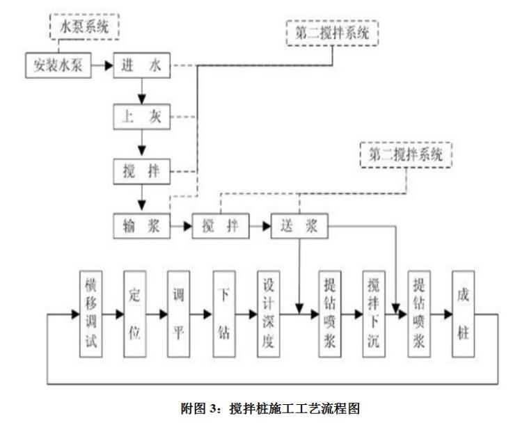 [广州]软弱地层基坑支护工程施工方案(含多个分部分项工程)